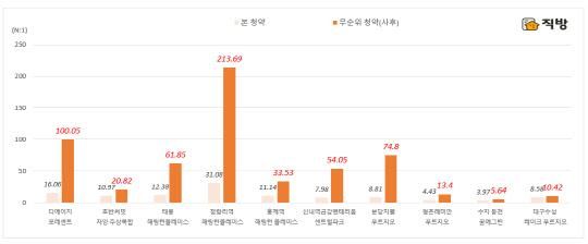 일반청약 경쟁률 앞지른 '무순위 청약'…20곳 중 17곳에서 강세